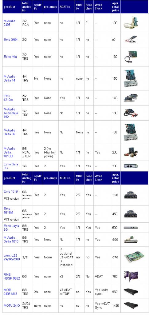 Lista interfacce / schede audio PCI