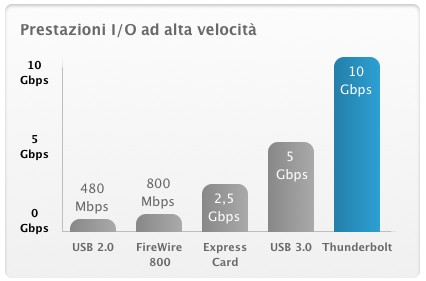 Guida all'acquisto tra Schede audio USB 3.0, thunderbolt, PCI, Firewire e Cardbus